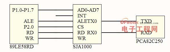 图4 SJA1000 和PCA82C250 接口连接示意图