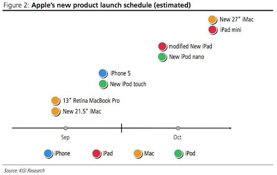 苹果今秋重量级新品大爆发8款齐发