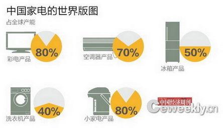 中国家电的世界版图