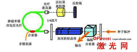 实验结构示意图
