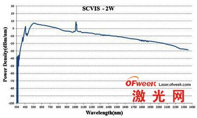波长与能量密度关系曲线