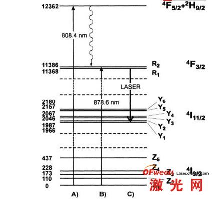 A)传统808nm能级跃迁图 B)878.6nm能级跃迁图 C)受激辐射能级跃迁