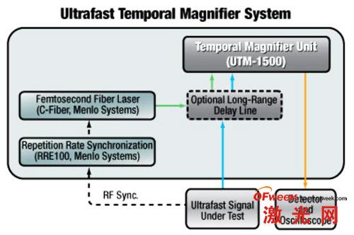 图1(b)超快时域放大器系统构成