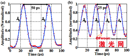 (a)两波长交织的短脉冲,(b)四波长交织的短脉冲