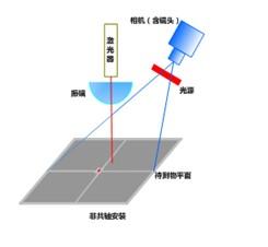 VisionLASER视觉系统