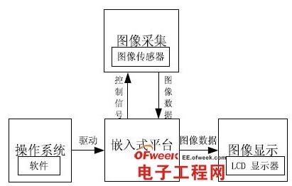 视觉系统原理框图