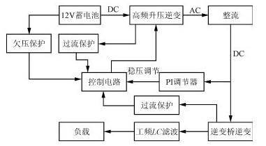 图1 方波逆变器的结构框图