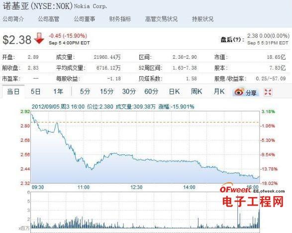 诺基亚周三股价收盘大幅下跌近16%