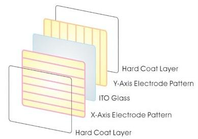需要了解的智能手机五大模块的ESD防护