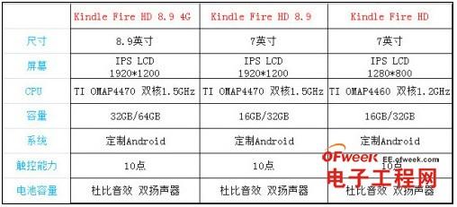 新款Kindles参数对比