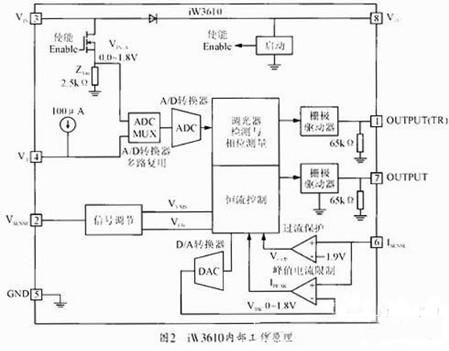 图2 iW3610内部工作原理