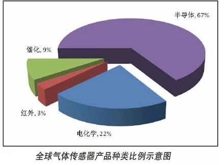 全球气体传感器产品种类比例示意图