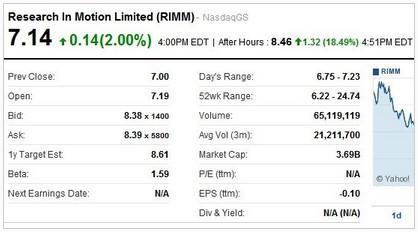 RIM盘后股价大幅上涨18%