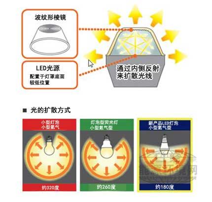 LED灯泡内部概念图,光线可180度扩散。