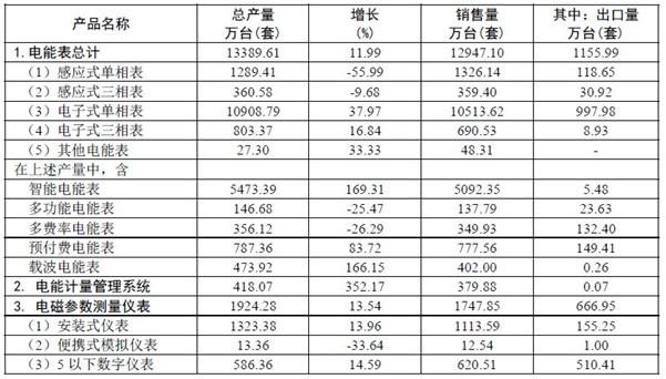 2011年全国电工仪器仪表产量