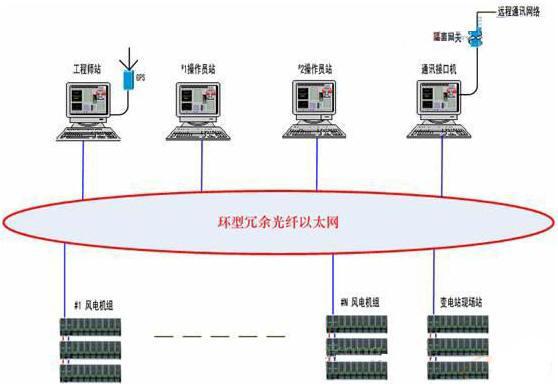 一、系统概述   风力发电场具有机组布置范围广阔,设备运行的自然环境恶劣等特点,WPCS风电控制系统专为大型风力发电机组而设计,产品集成了当代最先进的电力电子、微电子、网络和软件技术,系统的网络结构如下:    图1风电控制系统网络结构图   WPCS风电控制系统包括现场风力发电机组控制单元、高速环型冗余光纤以太网、远程上位机操作员站等部分。   二、风力发电机组控制单元(WPCU)   风力发电机组控制单元(WPCU)是每台风机的控制核心,分散布置在机组的塔筒和机舱内。由于风电机组现场运行环境恶劣,