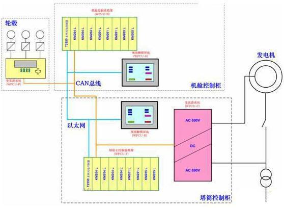 风力发电机组控制系统组成结构