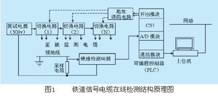 铁道信号电缆在线检测系统原理结构图如图1所示