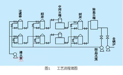 plc排水系统结构图
