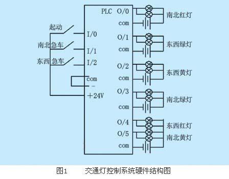 plc在交通灯控制上的应用