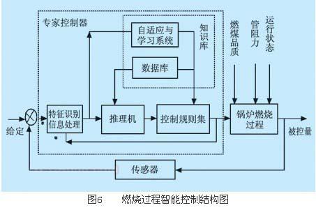 plc在工业锅炉自动控制中的应用