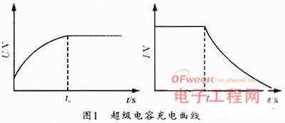 基于FPGA的超级电容充放电控制设计