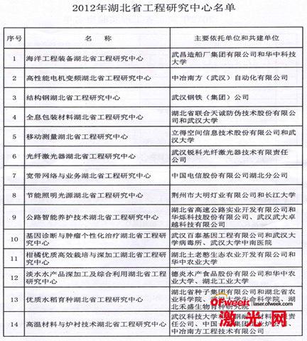 2012年湖北省工程研究中心名单