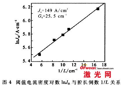 阙值电流密度对数与腔长倒数关系