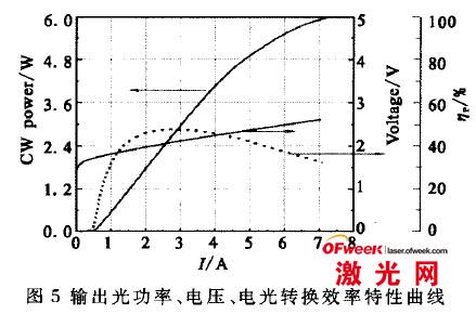 输出光功率、电压、电光转换效率特征曲线