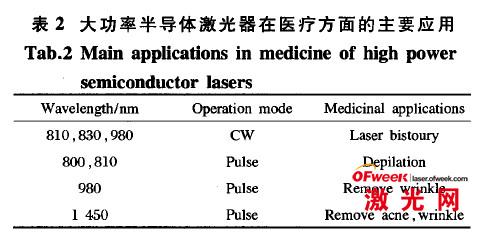 大功率半导体激光器在医疗方面的主要应用