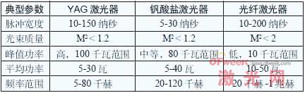 不同激光器参数分析