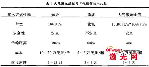 大气激光通信与其他通信技术比较