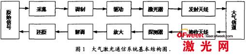 大气激光通信系统基本结构图