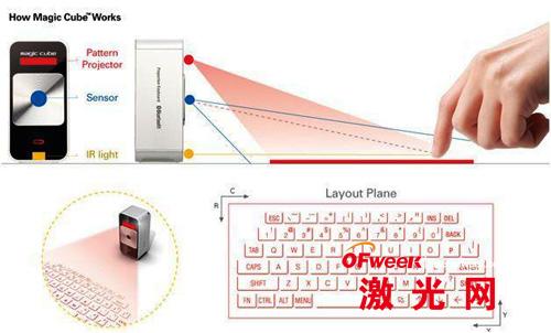 投影键盘的基本原理