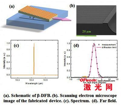 (a)β-DFB原理图(b)对该设备的扫描电子显微镜成像(c)频谱(d)远场图样