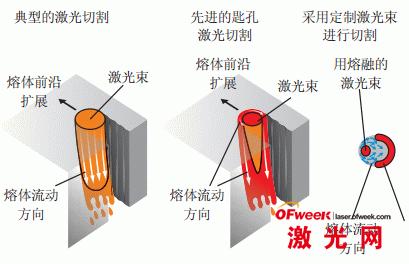 几种切割方式:典型的激光切割、先进的匙孔激光切割,以及采用定制的激光束进行切割
