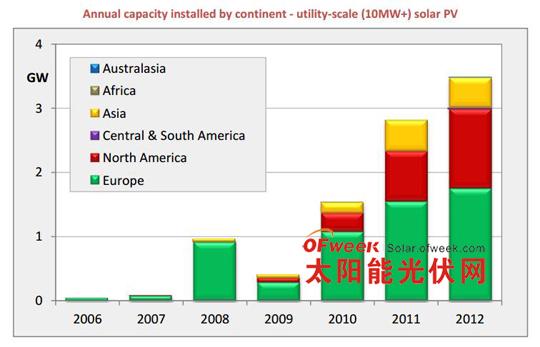 最新:2012全球光伏装机容量排名 中国第四