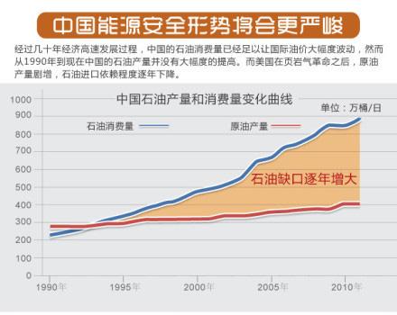 中国能源安全