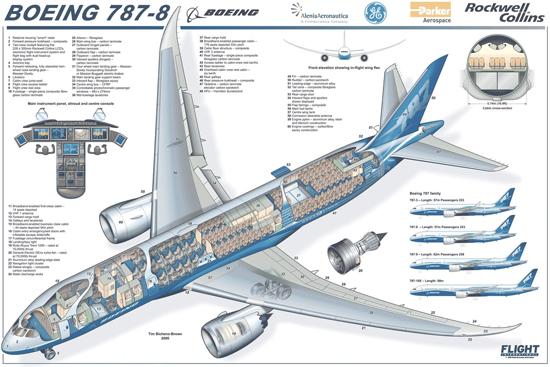 波音787梦想飞机内部结构