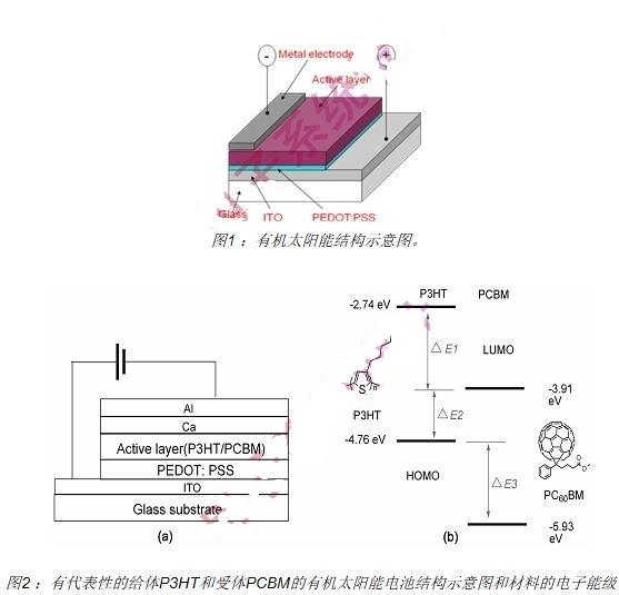 基于B2912A的有机太阳能电池