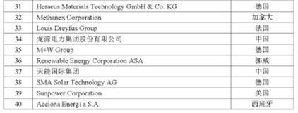 2012全球新能源企业500强名单