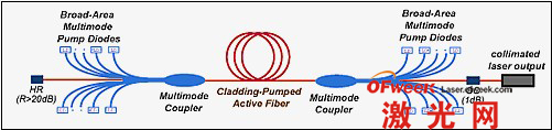 光纤激光器工作原理