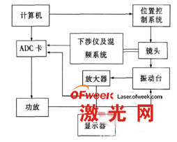 激光干涉测振系统原理简图