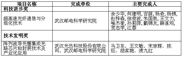 科技/武邮院两光通信项目入选2013国家科技奖候选项目