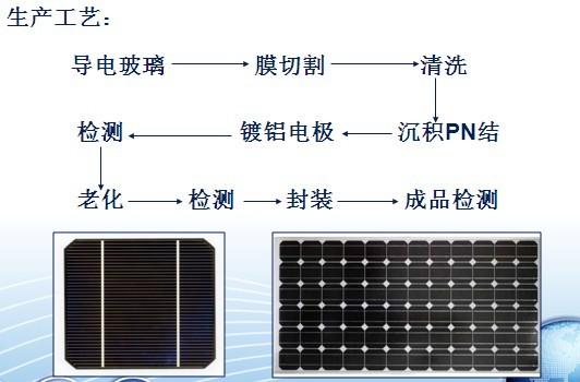 非晶硅薄膜太阳能电池所采用的硅为a-si