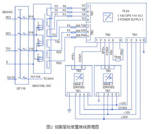 伺服电机时找到该电机的原点偏值并输入到位置控制