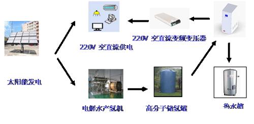 直流变频发电暨燃料电池供电-分布式电源系统示意图