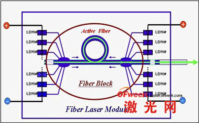 光纤激光器模块结构