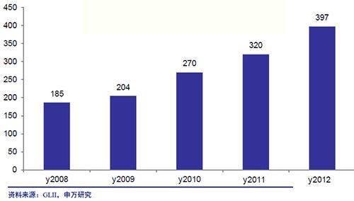 LED行业2013年4季度产业投资策略(上)