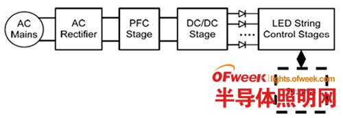 高效能MCU助阵 LED照明系统增添智能功能